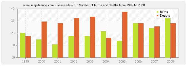 Boissise-le-Roi : Number of births and deaths from 1999 to 2008
