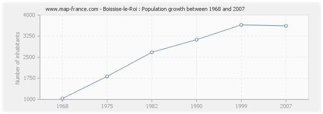 Population Boissise-le-Roi