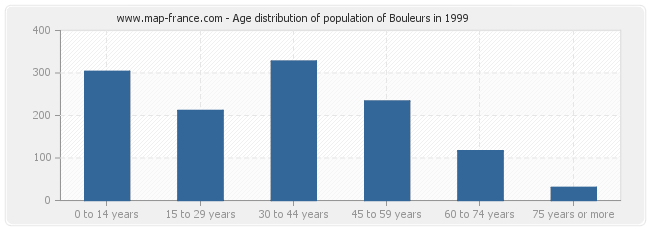 Age distribution of population of Bouleurs in 1999