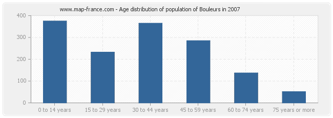Age distribution of population of Bouleurs in 2007