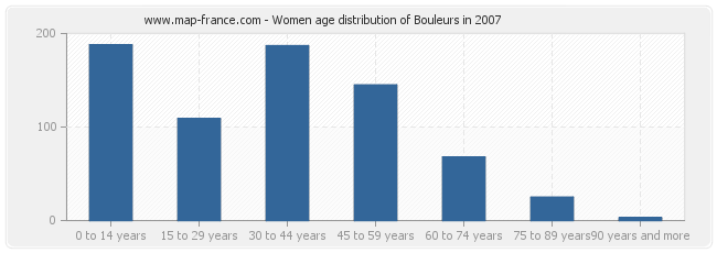 Women age distribution of Bouleurs in 2007