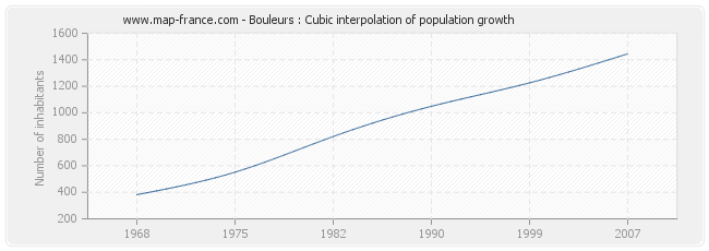 Bouleurs : Cubic interpolation of population growth
