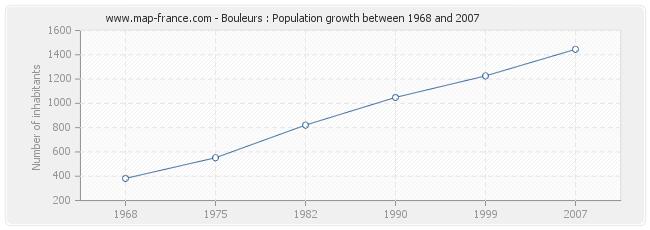 Population Bouleurs