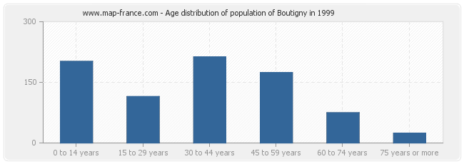 Age distribution of population of Boutigny in 1999