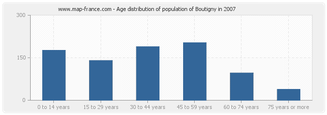 Age distribution of population of Boutigny in 2007