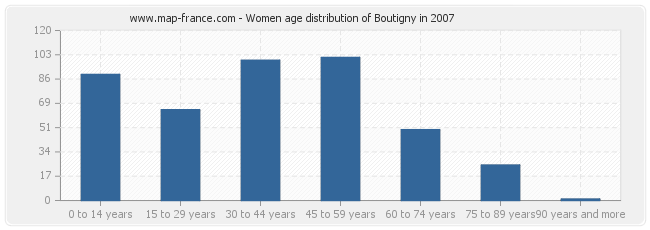 Women age distribution of Boutigny in 2007