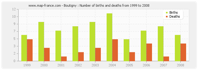 Boutigny : Number of births and deaths from 1999 to 2008