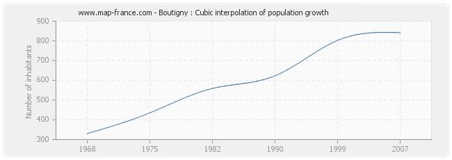 Boutigny : Cubic interpolation of population growth