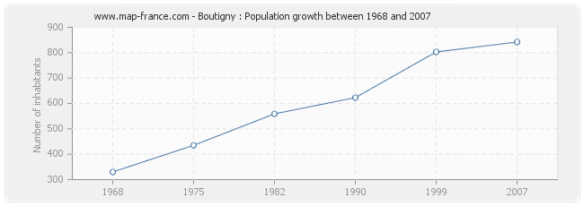 Population Boutigny