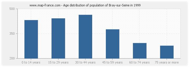 Age distribution of population of Bray-sur-Seine in 1999