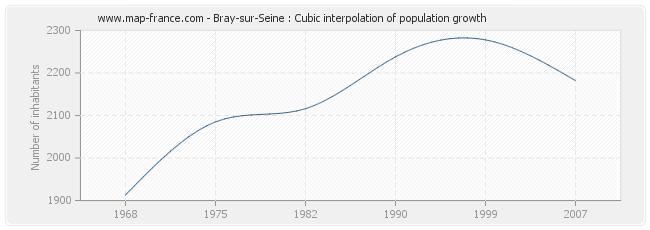Bray-sur-Seine : Cubic interpolation of population growth