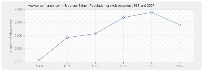 Population Bray-sur-Seine