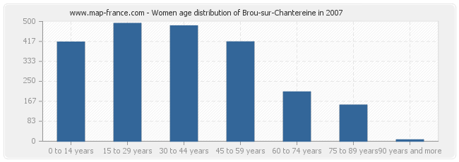 Women age distribution of Brou-sur-Chantereine in 2007