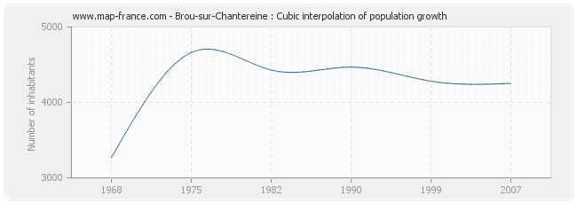 Brou-sur-Chantereine : Cubic interpolation of population growth