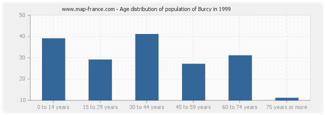 Age distribution of population of Burcy in 1999