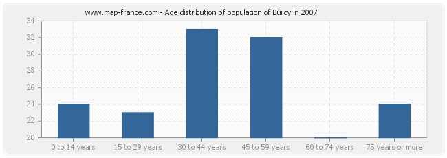 Age distribution of population of Burcy in 2007