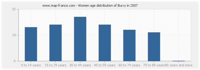 Women age distribution of Burcy in 2007