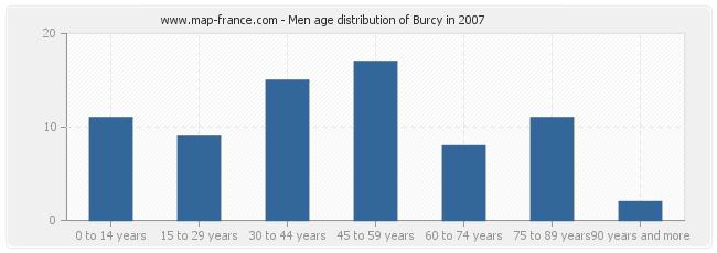 Men age distribution of Burcy in 2007