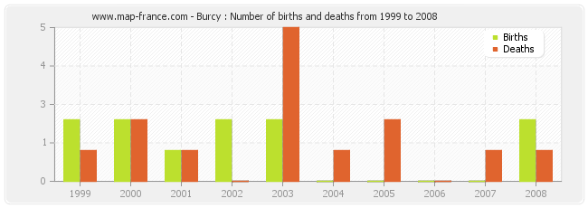 Burcy : Number of births and deaths from 1999 to 2008