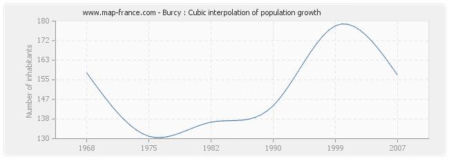 Burcy : Cubic interpolation of population growth