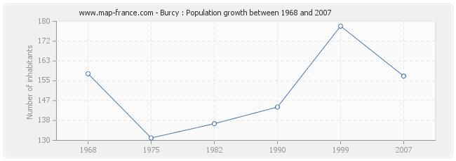Population Burcy