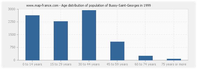Age distribution of population of Bussy-Saint-Georges in 1999