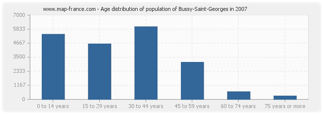 Age distribution of population of Bussy-Saint-Georges in 2007