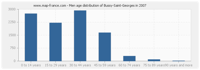 Men age distribution of Bussy-Saint-Georges in 2007