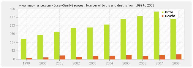 Bussy-Saint-Georges : Number of births and deaths from 1999 to 2008