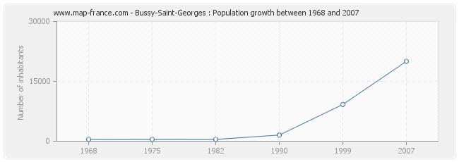 Population Bussy-Saint-Georges