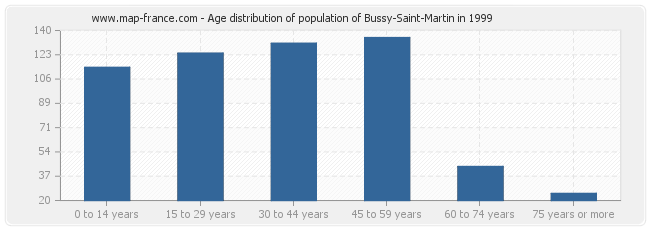 Age distribution of population of Bussy-Saint-Martin in 1999
