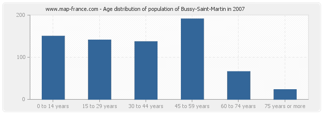 Age distribution of population of Bussy-Saint-Martin in 2007