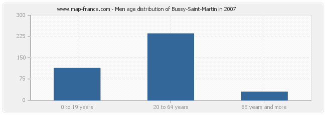 Men age distribution of Bussy-Saint-Martin in 2007