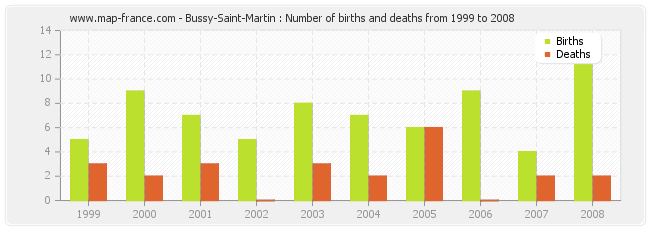 Bussy-Saint-Martin : Number of births and deaths from 1999 to 2008