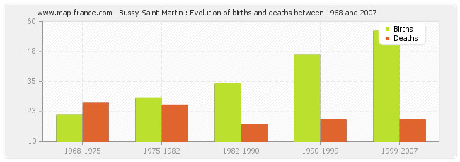 Bussy-Saint-Martin : Evolution of births and deaths between 1968 and 2007
