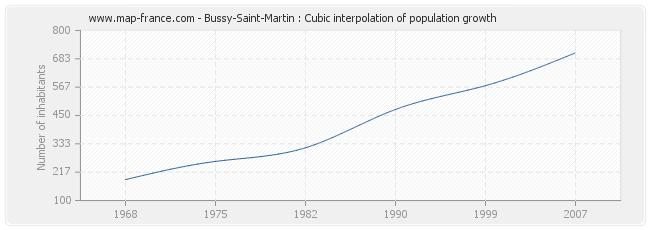 Bussy-Saint-Martin : Cubic interpolation of population growth