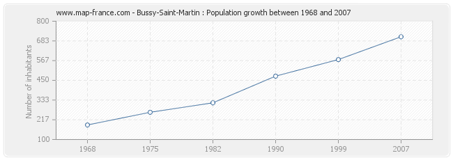 Population Bussy-Saint-Martin