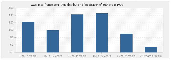 Age distribution of population of Buthiers in 1999