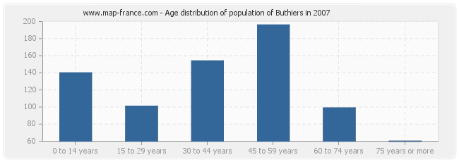 Age distribution of population of Buthiers in 2007