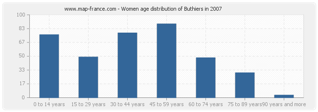 Women age distribution of Buthiers in 2007