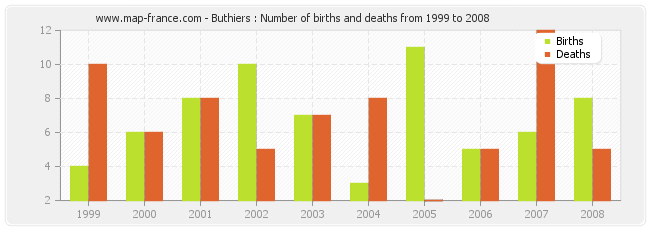 Buthiers : Number of births and deaths from 1999 to 2008