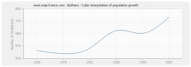 Buthiers : Cubic interpolation of population growth