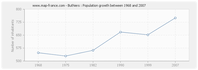 Population Buthiers