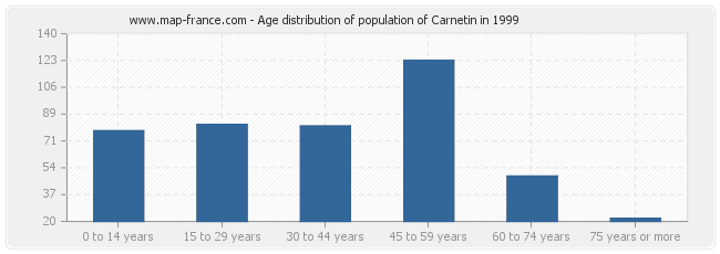 Age distribution of population of Carnetin in 1999