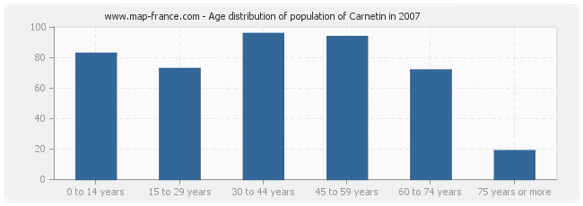 Age distribution of population of Carnetin in 2007
