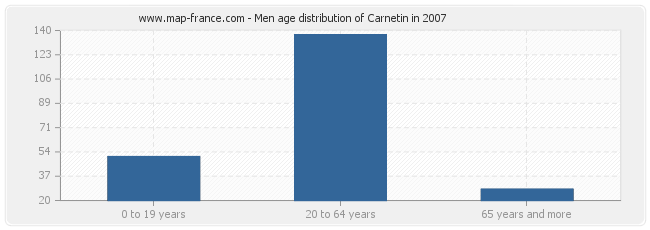 Men age distribution of Carnetin in 2007