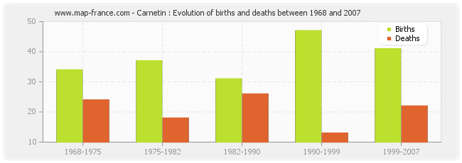Carnetin : Evolution of births and deaths between 1968 and 2007