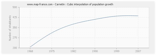 Carnetin : Cubic interpolation of population growth