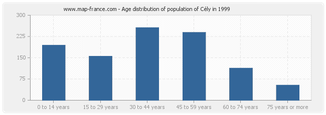 Age distribution of population of Cély in 1999