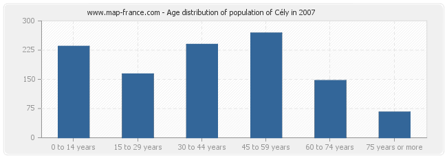 Age distribution of population of Cély in 2007
